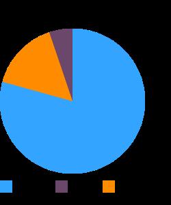 Cereals, RALSTON, dry macronutrient pie chart