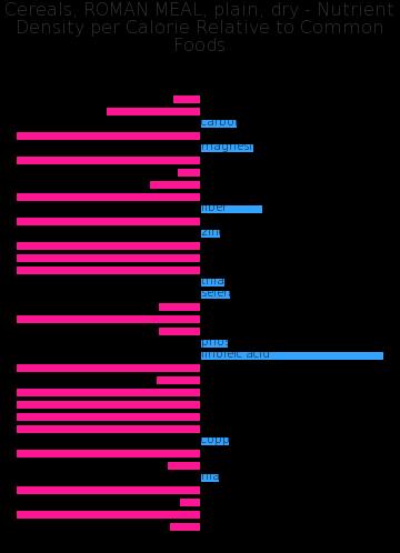 Cereals, ROMAN MEAL, plain, dry nutrient composition bar chart
