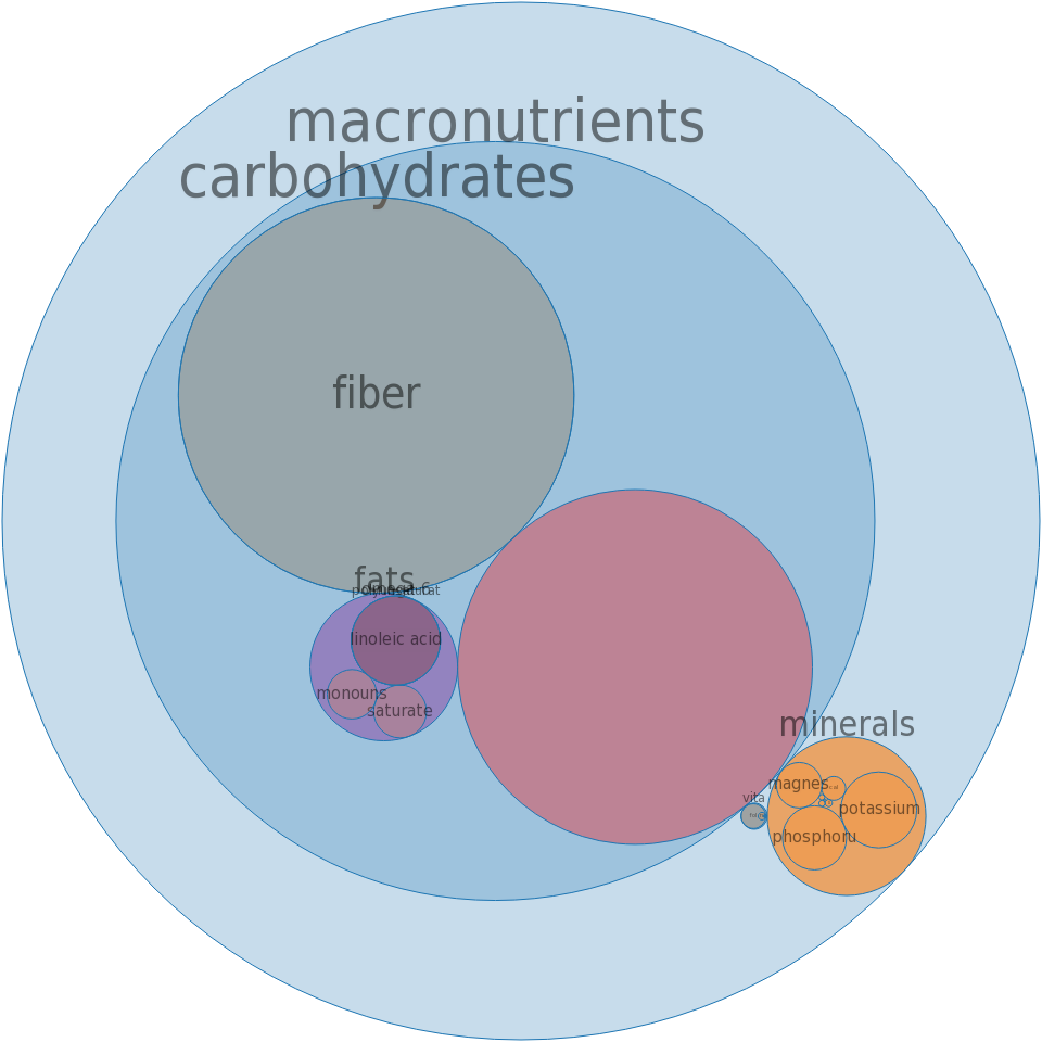 Cereals, ROMAN MEAL, plain, dry -all nutrients by relative proportion - including vitamins and minerals