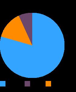 Cereals, WHEATENA, dry macronutrient pie chart
