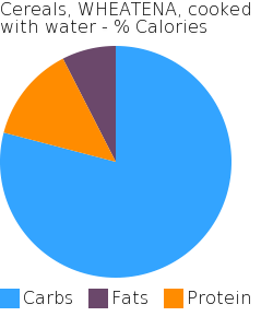 Cereals, WHEATENA, cooked with water macronutrient pie chart