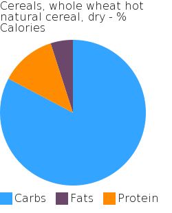 Cereals, whole wheat hot natural cereal, dry macronutrient pie chart