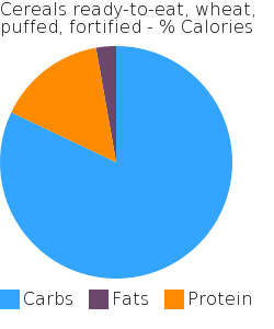 Cereals ready-to-eat, wheat, puffed, fortified macronutrient pie chart