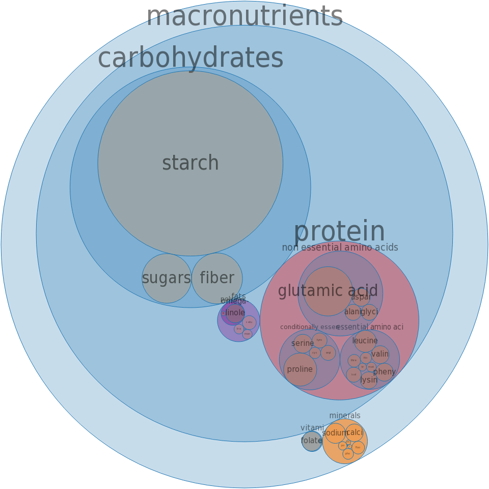 Cereals, farina, enriched, cooked with water, with salt -all nutrients by relative proportion - including vitamins and minerals