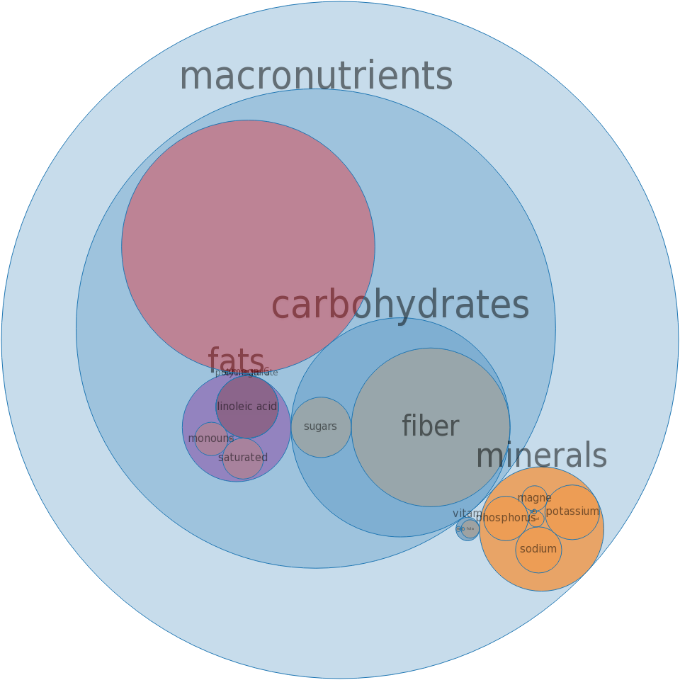 Cereals, MALTEX, cooked with water, with salt -all nutrients by relative proportion - including vitamins and minerals