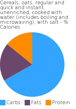Cereals, oats, regular and quick and instant, unenriched, cooked with water (includes boiling and microwaving), with salt macronutrient pie chart