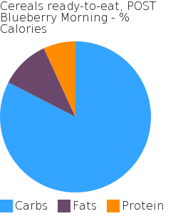 Cereals ready-to-eat, POST Blueberry Morning macronutrient pie chart