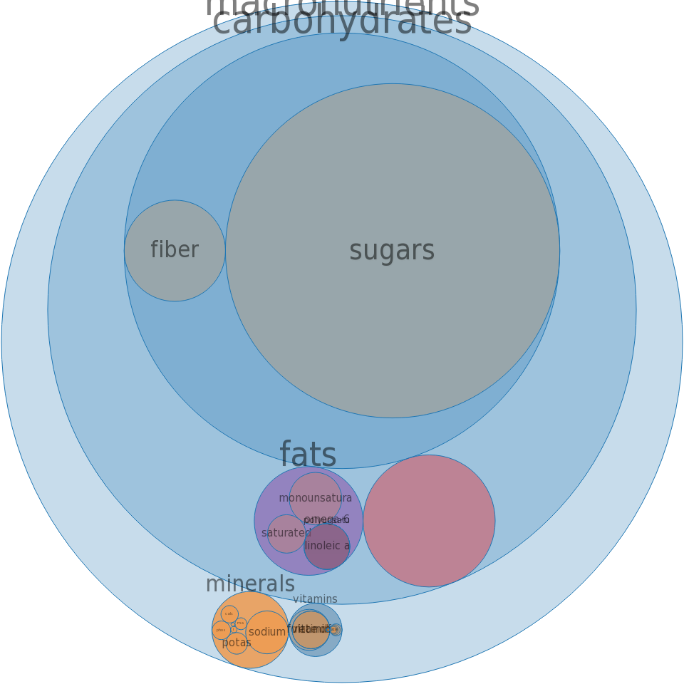 Cereals ready to eat, composite character cereals (movies, TV), brand A -all nutrients by relative proportion - including vitamins and minerals