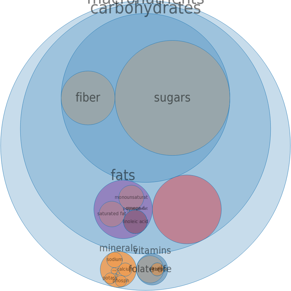 Cereals ready-to-eat, QUAKER, QUAKER toasted Oatmeal Cereal, Honey Nut -all nutrients by relative proportion - including vitamins and minerals