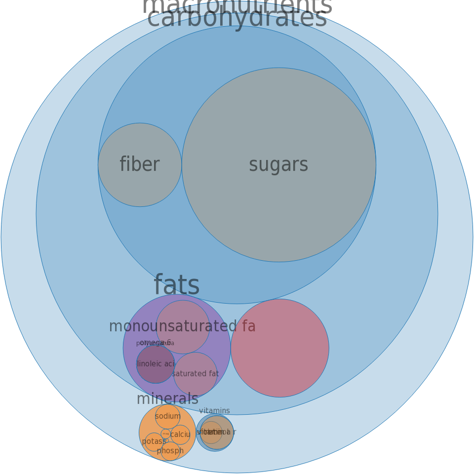Cereals, QUAKER, Instant Oatmeal, fruit and cream variety, dry -all nutrients by relative proportion - including vitamins and minerals