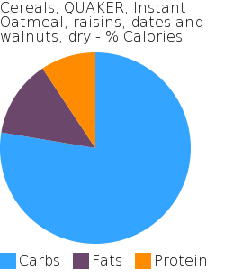 Cereals, QUAKER, Instant Oatmeal, raisins, dates and walnuts, dry macronutrient pie chart