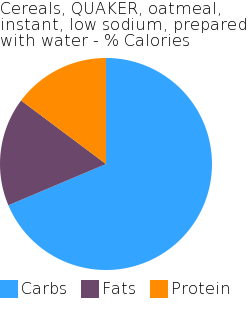 Cereals, QUAKER, oatmeal, instant, low sodium, prepared with water macronutrient pie chart