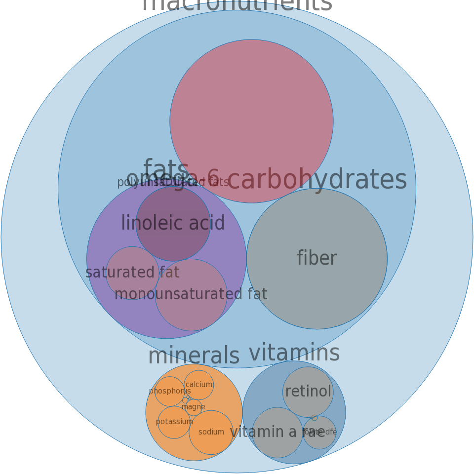 Cereals, QUAKER, oatmeal, instant, raisins, dates and walnuts, prepared with water -all nutrients by relative proportion - including vitamins and minerals