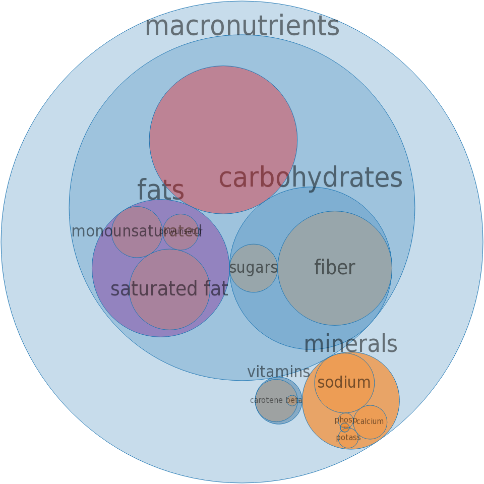 Cereals, QUAKER, corn grits, instant, butter flavor, prepared with water -all nutrients by relative proportion - including vitamins and minerals