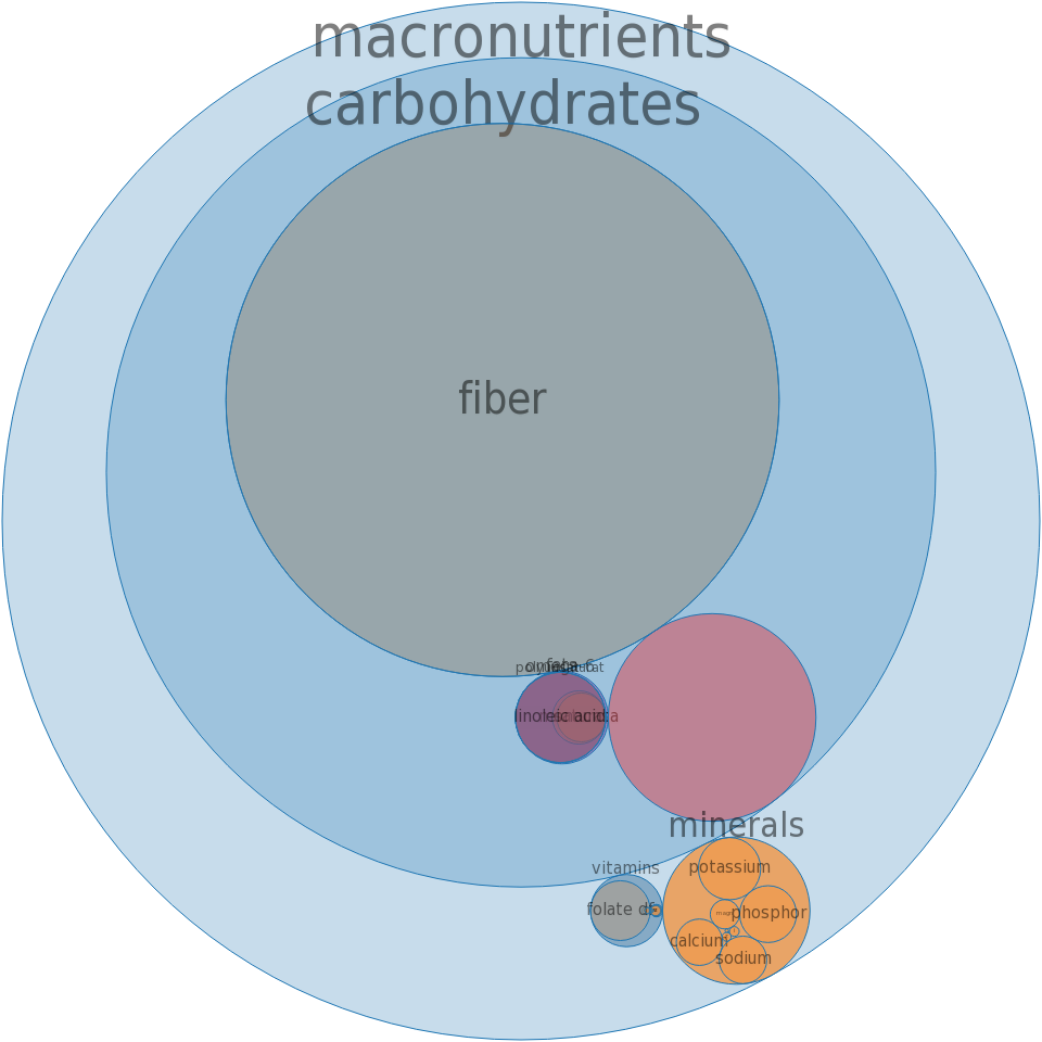 Cereals ready-to-eat, GENERAL MILLS, FIBER ONE -all nutrients by relative proportion - including vitamins and minerals