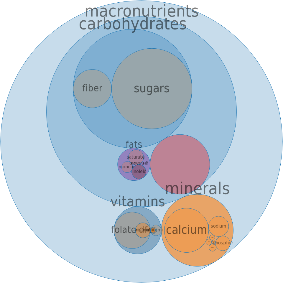 Cereals ready-to-eat, GENERAL MILLS, TOTAL Corn Flakes -all nutrients by relative proportion - including vitamins and minerals