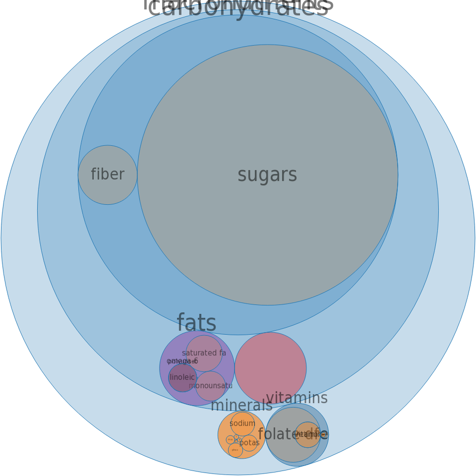 Cereals ready-to-eat, QUAKER, QUAKER COCOA BLASTS -all nutrients by relative proportion - including vitamins and minerals