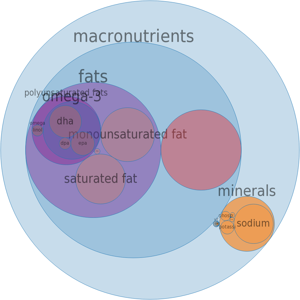 Fish, mackerel, salted -all nutrients by relative proportion - including vitamins and minerals