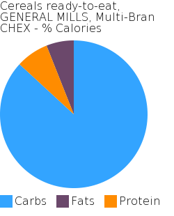 Cereals ready-to-eat, GENERAL MILLS, Multi-Bran CHEX macronutrient pie chart
