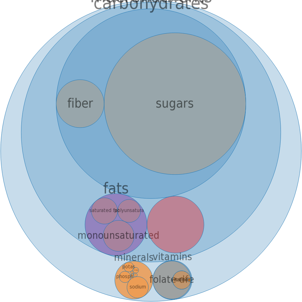 Cereals ready-to-eat, QUAKER, Frosted Oats -all nutrients by relative proportion - including vitamins and minerals