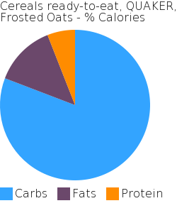 Cereals ready-to-eat, QUAKER, Frosted Oats macronutrient pie chart