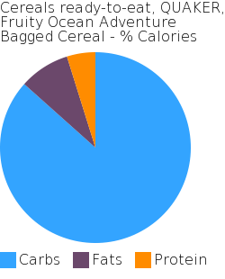 Cereals ready-to-eat, QUAKER, Fruity Ocean Adventure Bagged Cereal macronutrient pie chart