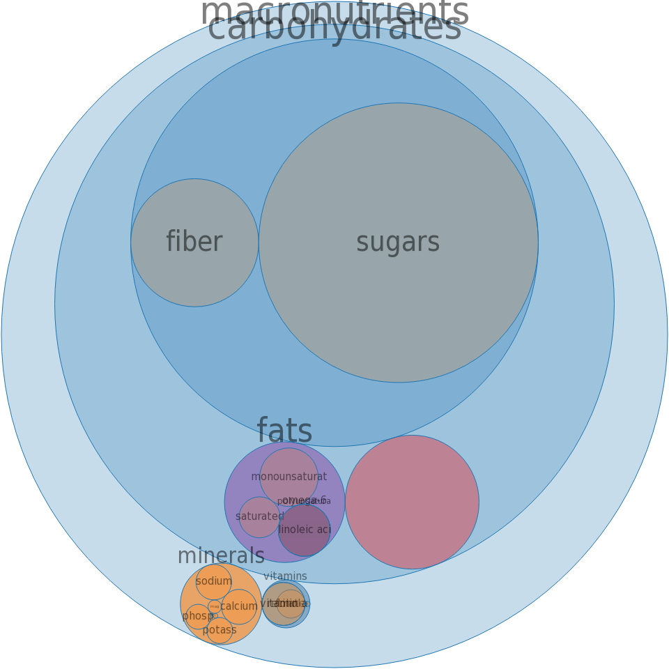 Cereals, QUAKER, Instant Oatmeal, Baked Apple, dry -all nutrients by relative proportion - including vitamins and minerals