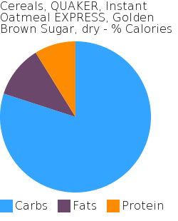 Cereals, QUAKER, Instant Oatmeal EXPRESS, Golden Brown Sugar, dry macronutrient pie chart