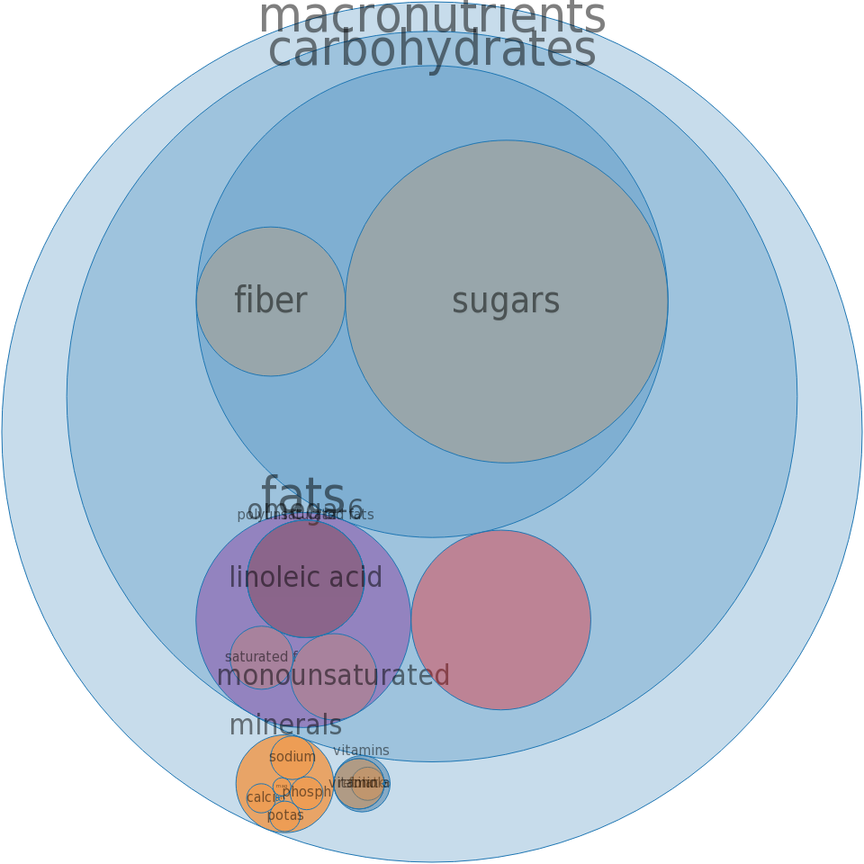 Cereals, QUAKER, Instant Oatmeal, Honey Nut, dry -all nutrients by relative proportion - including vitamins and minerals