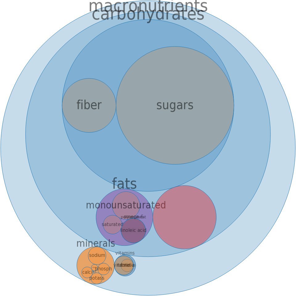 Cereals, QUAKER, Instant Oatmeal, Banana Bread, dry -all nutrients by relative proportion - including vitamins and minerals