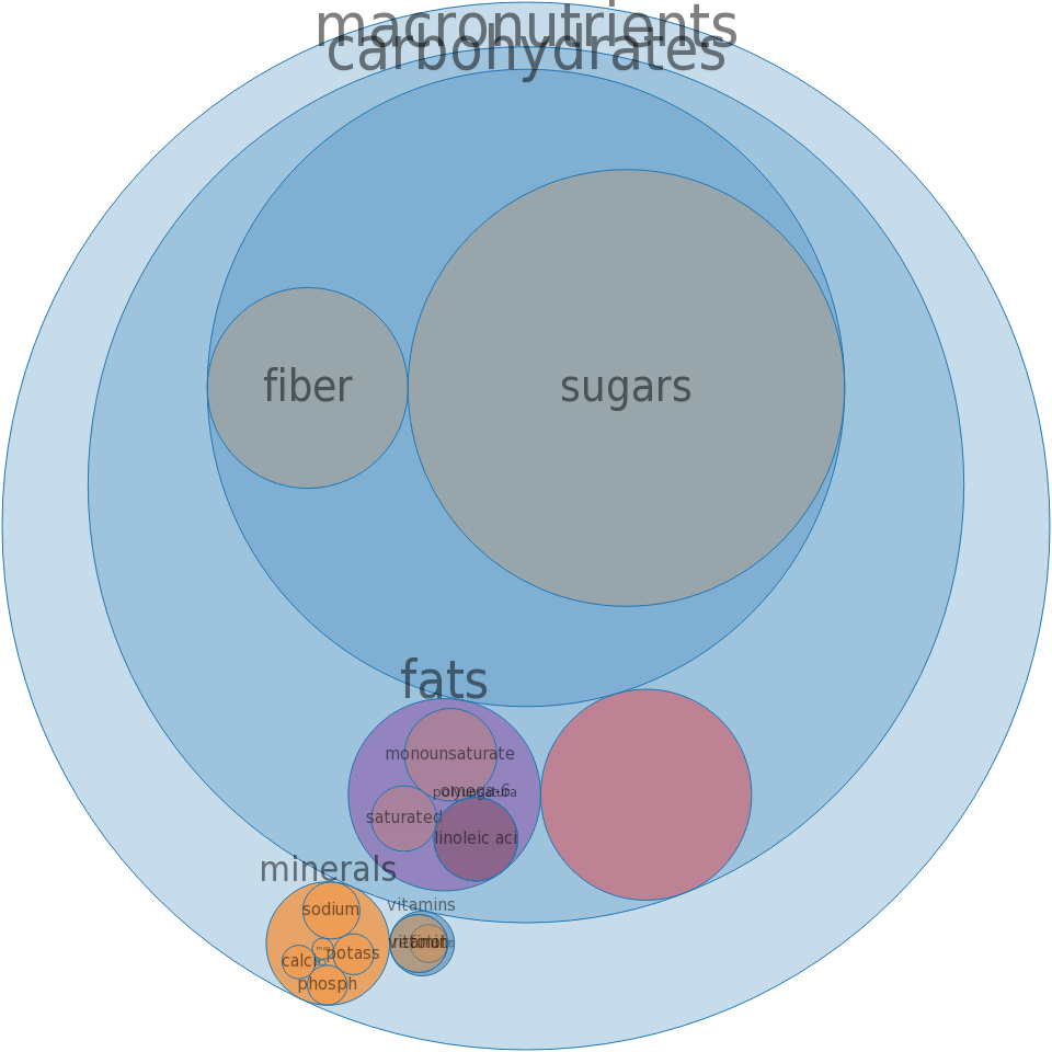 Cereals, QUAKER, Instant Oatmeal EXPRESS, Baked Apple, dry -all nutrients by relative proportion - including vitamins and minerals