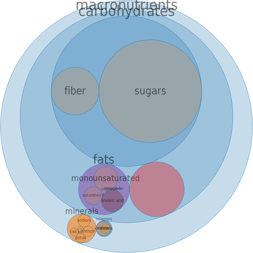 Cereals, QUAKER, Instant Oatmeal EXPRESS Cinnamon Roll, Dry -all nutrients by relative proportion - including vitamins and minerals