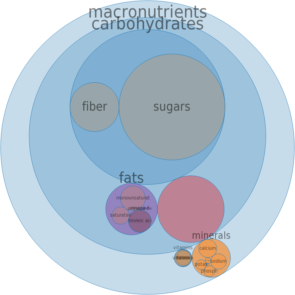 Cereals, QUAKER, Instant Oatmeal, NUTRITION FOR WOMEN, Vanilla Cinnamon, dry -all nutrients by relative proportion - including vitamins and minerals