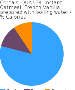 Cereals, QUAKER, Instant Oatmeal, French Vanilla, prepared with boiling water macronutrient pie chart