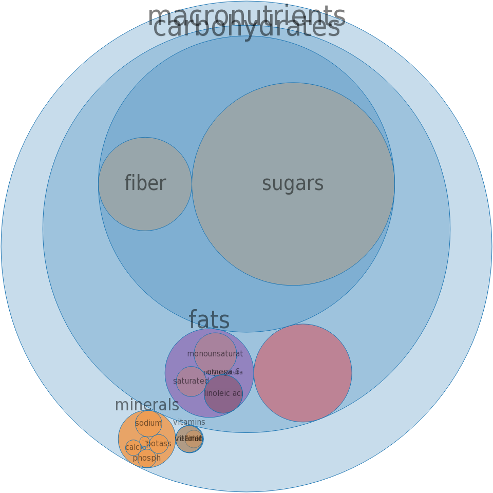 Cereals, QUAKER, Instant Oatmeal, EXPRESS Baked Apple, prepared with boiling water -all nutrients by relative proportion - including vitamins and minerals