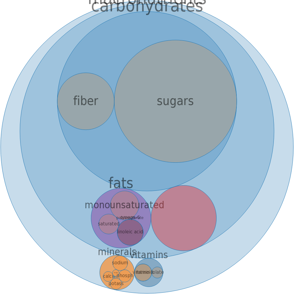 Cereals, QUAKER, Instant Oatmeal, EXPRESS Cinnamon Roll, prepared with boiling water -all nutrients by relative proportion - including vitamins and minerals