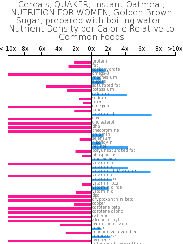 Cereals, QUAKER, Instant Oatmeal, NUTRITION FOR WOMEN, Golden Brown Sugar, prepared with boiling water nutrient composition bar chart