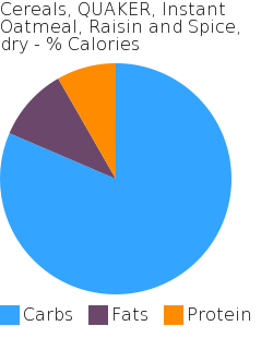 Cereals, QUAKER, Instant Oatmeal, Raisin and Spice, dry macronutrient pie chart
