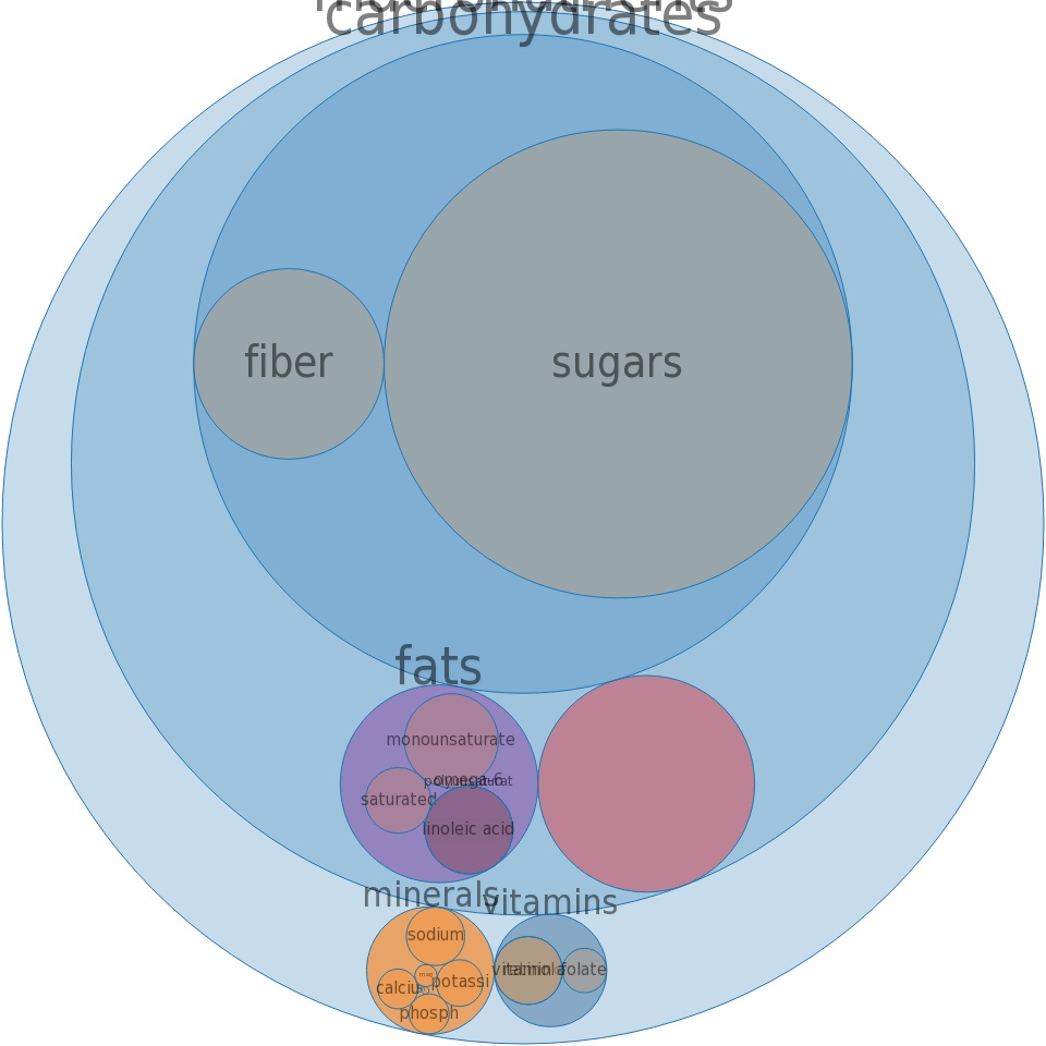 Cereals, QUAKER, Instant Oatmeal, Raisin and Spice, prepared -all nutrients by relative proportion - including vitamins and minerals