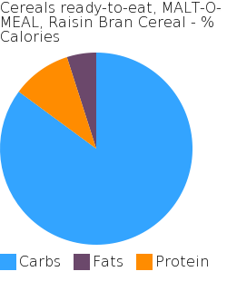Cereals ready-to-eat, MALT-O-MEAL, Raisin Bran Cereal macronutrient pie chart