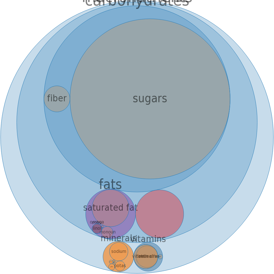 Cereals ready-to-eat, MALT-O-MEAL, Cocoa DYNO-BITES -all nutrients by relative proportion - including vitamins and minerals