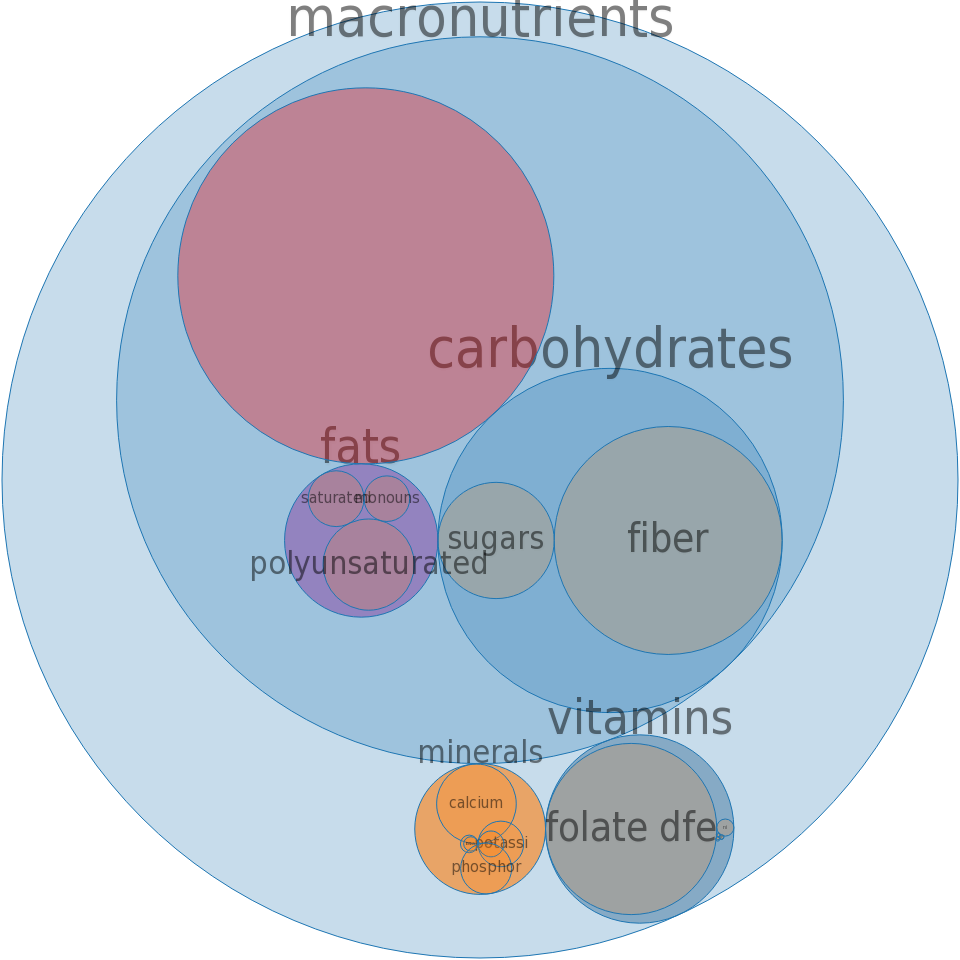 Cereals, Malt-o-Meal, plain, prepared with water, without salt -all nutrients by relative proportion - including vitamins and minerals