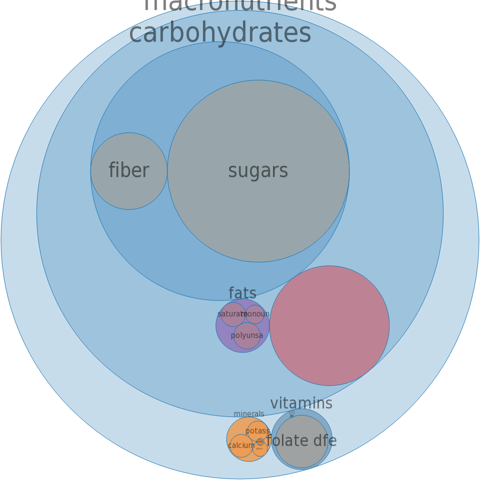 Cereals, Malt-O-Meal, chocolate, prepared with water, without salt -all nutrients by relative proportion - including vitamins and minerals