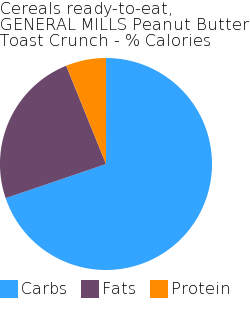 Cereals ready-to-eat, GENERAL MILLS Peanut Butter Toast Crunch macronutrient pie chart