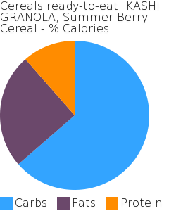 Cereals ready-to-eat, KASHI GRANOLA, Summer Berry Cereal macronutrient pie chart