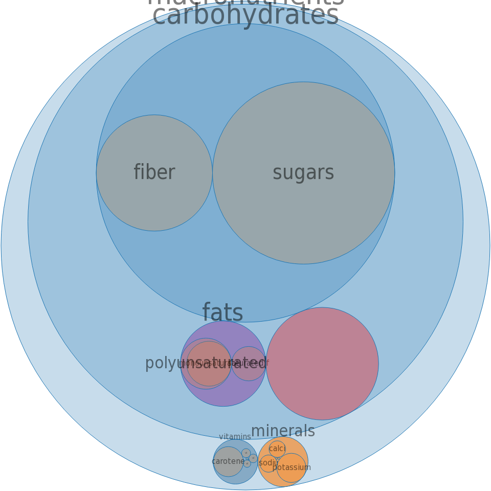 Cereals, KASHI HEART TO HEART, Instant Oatmeal, Apple Cinnamon, dry -all nutrients by relative proportion - including vitamins and minerals