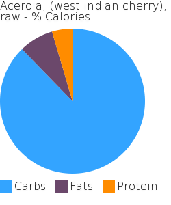 Acerola, (west indian cherry), raw macronutrient pie chart