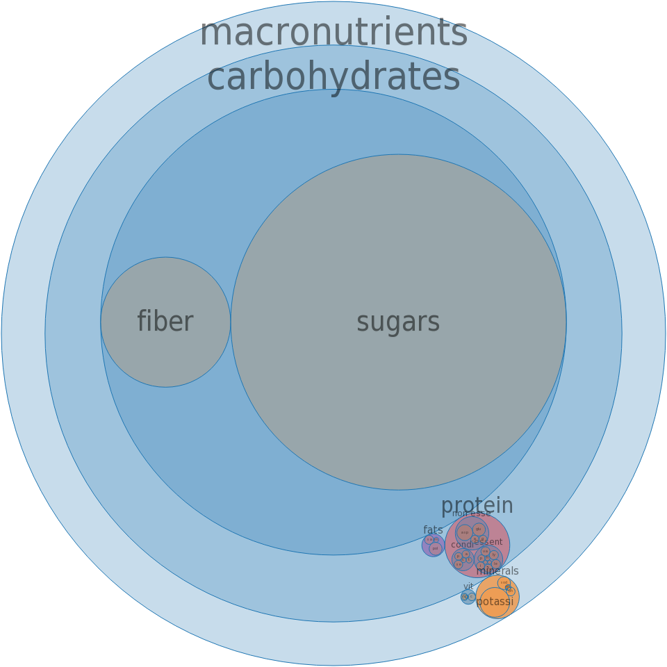 Apples, dried, sulfured, stewed, without added sugar -all nutrients by relative proportion - including vitamins and minerals
