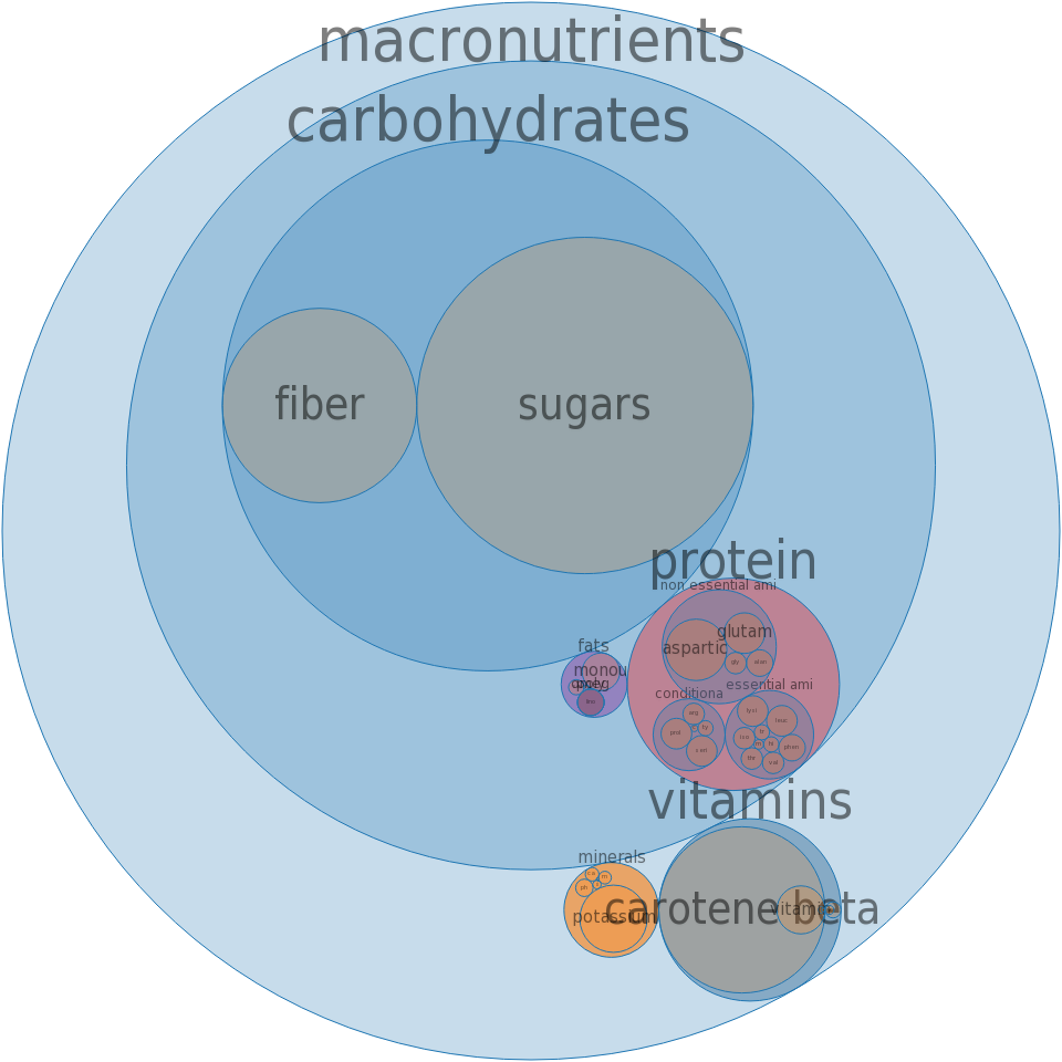 Apricots, canned, water pack, with skin, solids and liquids -all nutrients by relative proportion - including vitamins and minerals