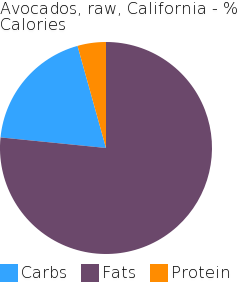 Avocados, raw, California macronutrient pie chart